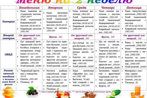 Список Недельных Диет. Меню ПП на неделю для похудения. Таблица с рецептами из простых продуктов, примерный рацион питания на 1000, 1200, 1500 калорий в день