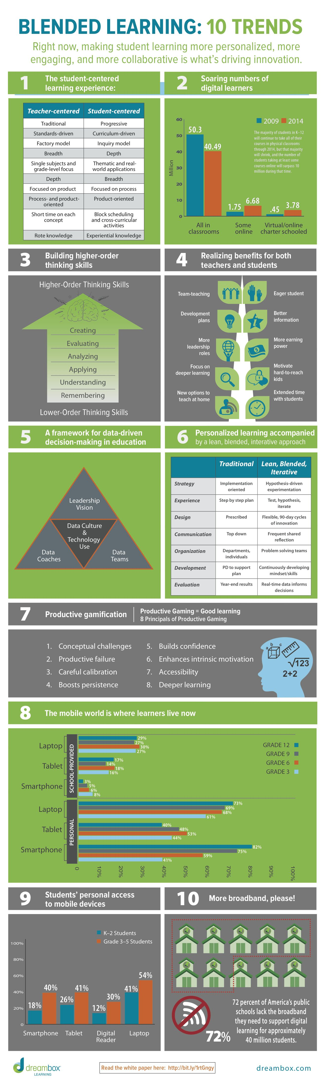 "A new infographic, released by DreamBox Learning, ""Blended Learning: 10 Trends,"" gives a snapshot on how right now, making student learning is more personalized, more engaging, and more collaborative is what's driving innovation."