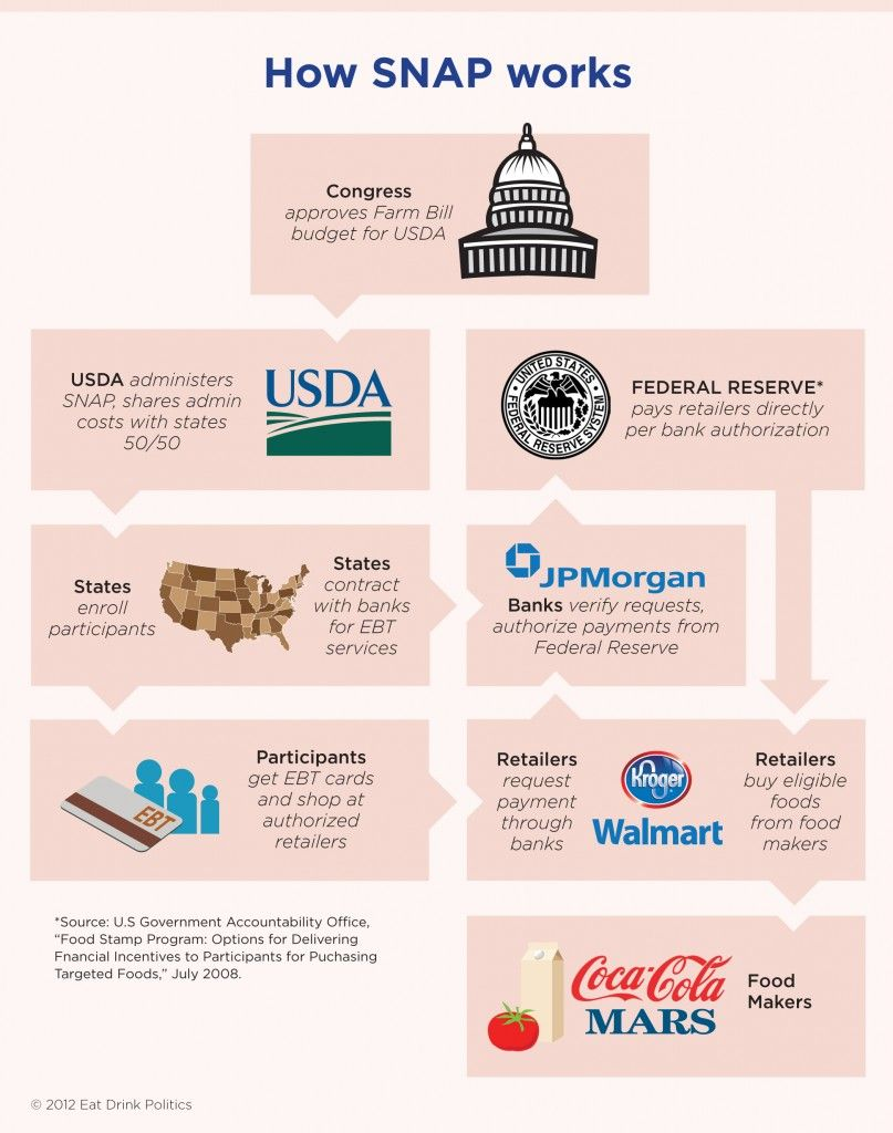 Infographic food stamps follow the money eat drink