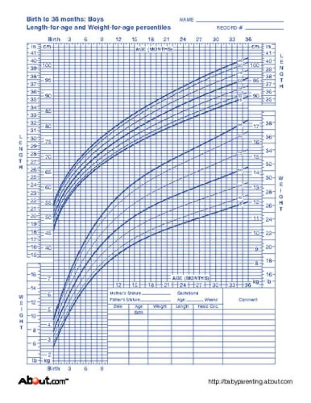 Who Growth Charts For Children Boys And Girls Babiesgrandparents