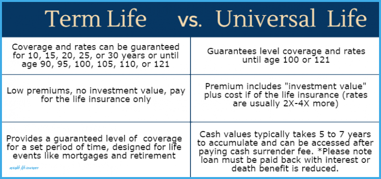 The Miracle Of Variable Life Insurance Variable Life Insurance In 2020 Term Life Life Insurance Policy Variable Life Insurance