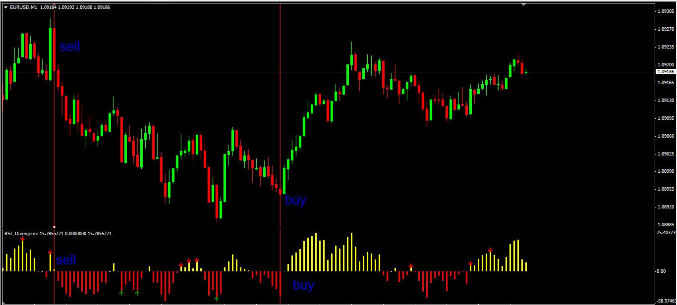 Scalping Indicator Built On Rsi Free Download Rsi Free Download