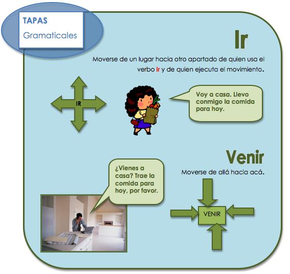 meaning of venir in spanish