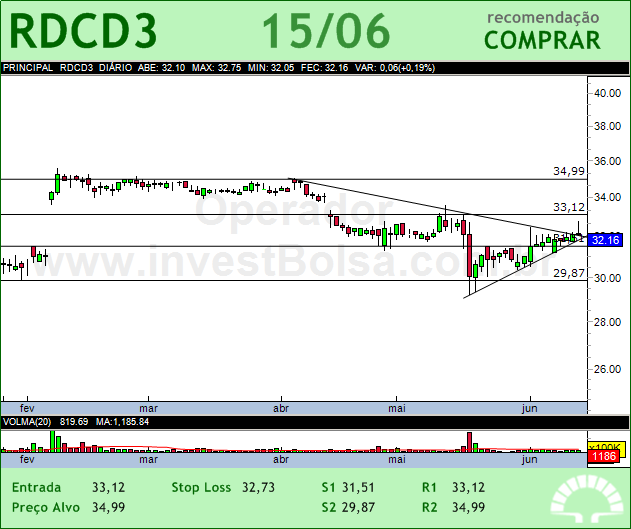 REDECARD - RDCD3 - 15/06/2012 #RDCD3 #analises #bovespa