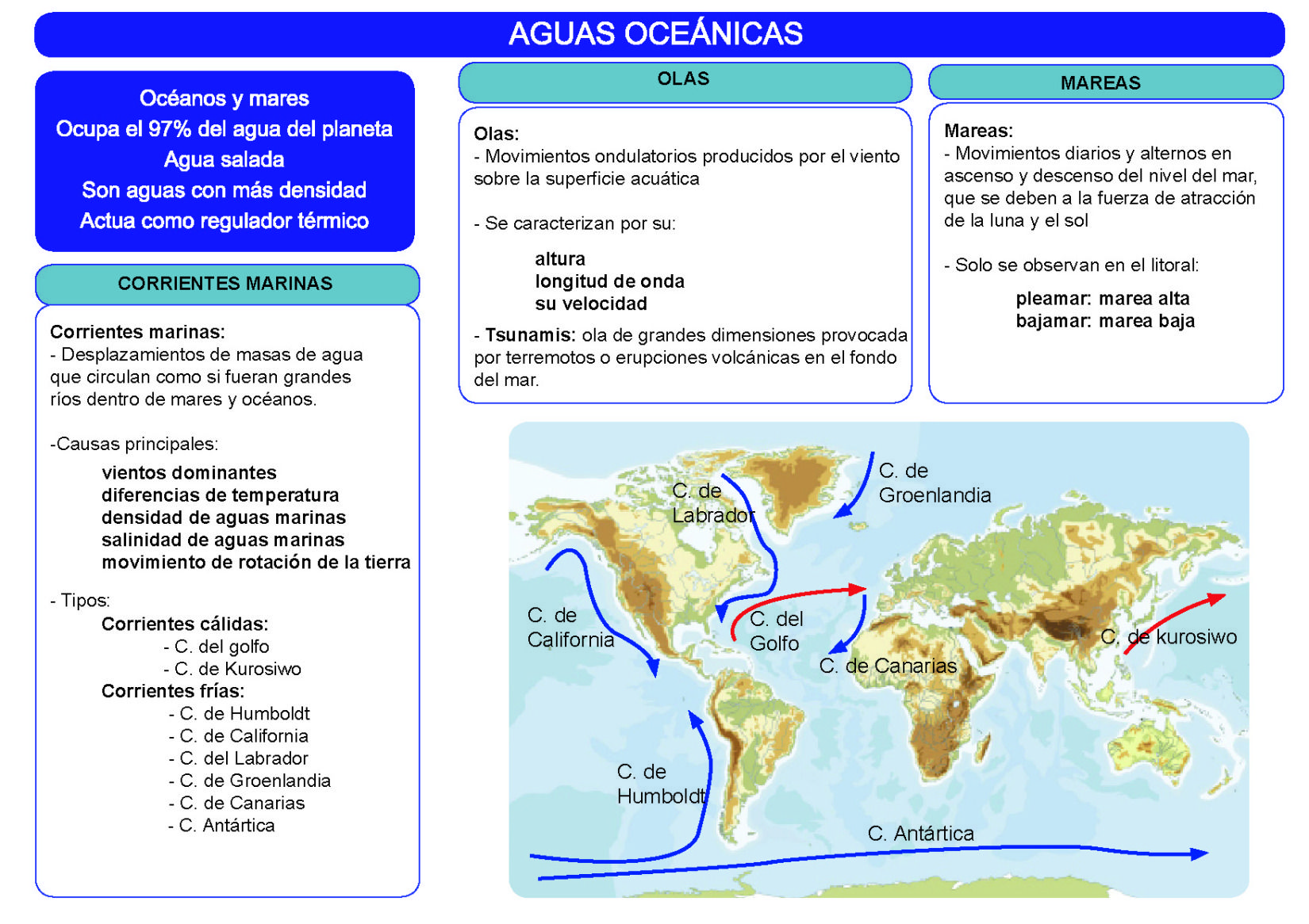 Características De Las Aguas Oceánicas Enseñanza De La Geografía Actividades De Geografía Tecnicas De Enseñanza