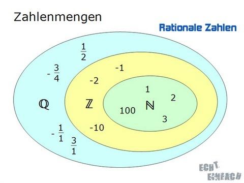 mathe g21 irrationale zahlen reelle zahlen - Irrationale Zahlen Beispiele