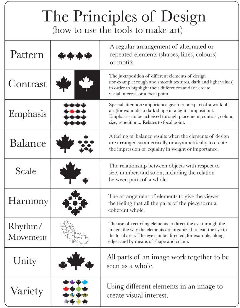 Elements/Principles of Design | Principles of design ...