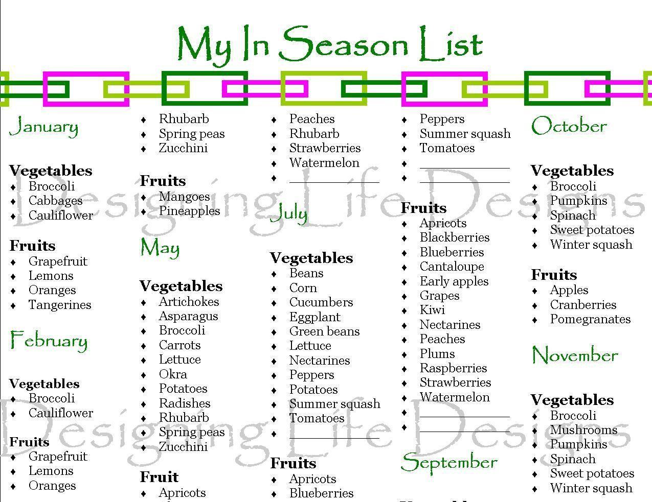 In Season Fruit And Vegetable List   Printable PDF For Menu Planning.  $3.00, Via Etsy.