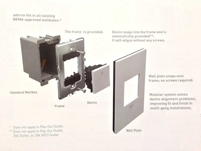 Legrand adorne Diagram for wall plates and switches or dimmers ...