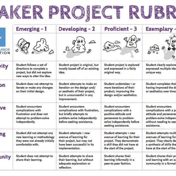 Pin by Alexander (Sandy) MacDougall on Makerspace Pinterest - copy meaning of blueprint in education