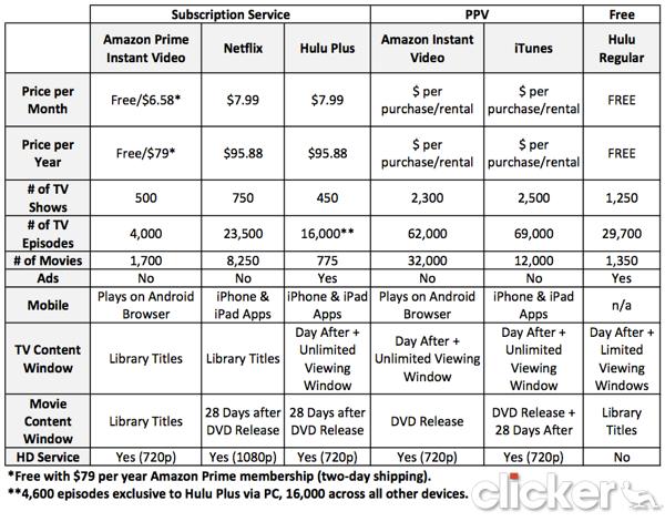 Pin By Lippie Mrs On Info Amazon Prime Video Amazon Prime Netflix