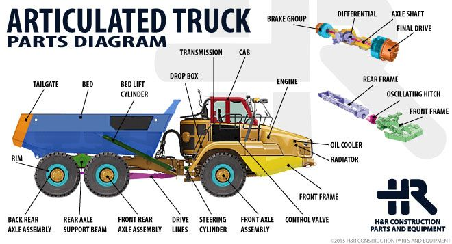 Articulated Truck Parts Diagram - Electrical Drawing Wiring Diagram •