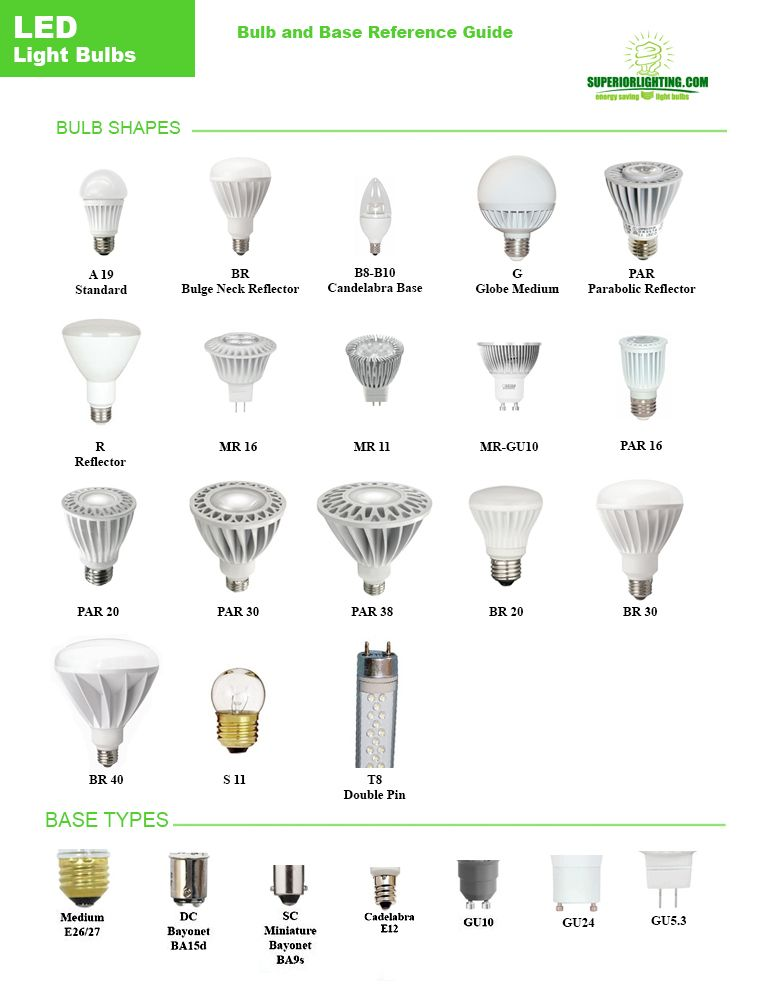 Led Bulb Reference Guide From Commercial Lighting Experts The First Part Of These Designations Apar G Is Referring To The Actual Shape Of The Bulb