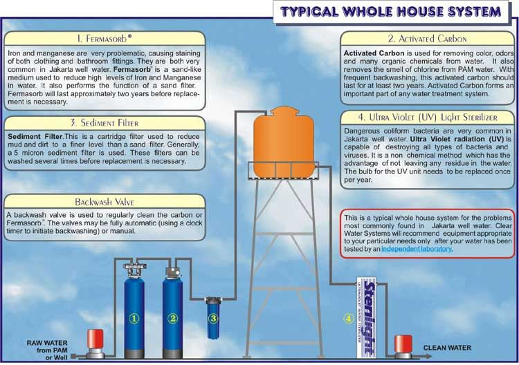 Clean Water Systems Diagram for Jakarta Indonesia | home | Water
