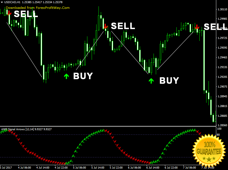 Forex signals for mt4