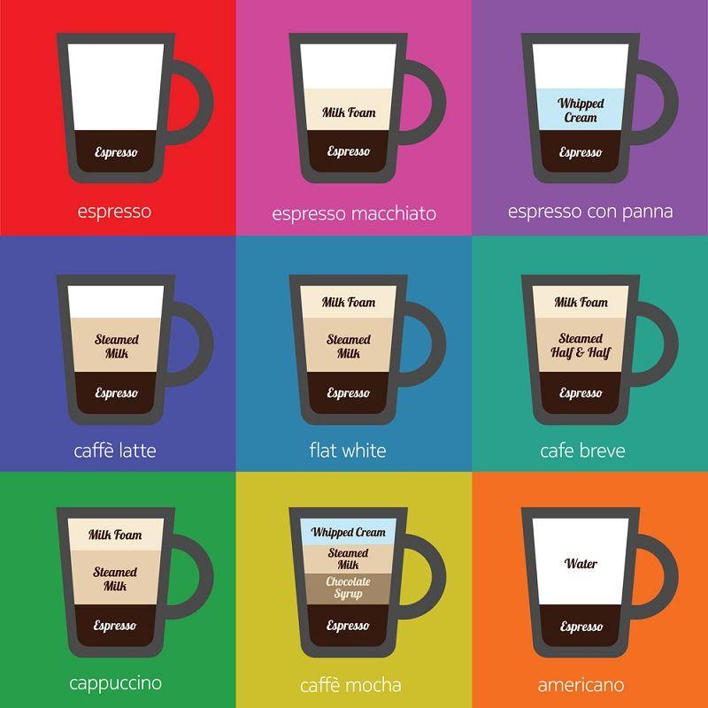Latte Vs Cappuccino Vs Macchiato Vs Mocha Macchiato Coffee Infographic Mocha Latte