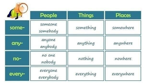 week 11 indefinite pronouns some any no every things people