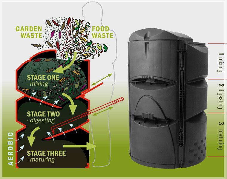earthmaker composting kit the logic seems good iu0027ll see if i can