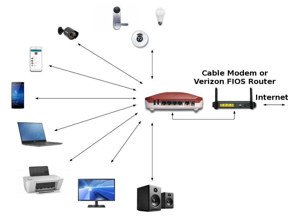 13e01222a0b03a0b3503de86f89bb397 - Can I Vpn To My Home Network