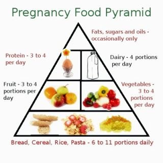 Healthy Food Pyramid Pregnancy Expectant Mother Pregnant Diet