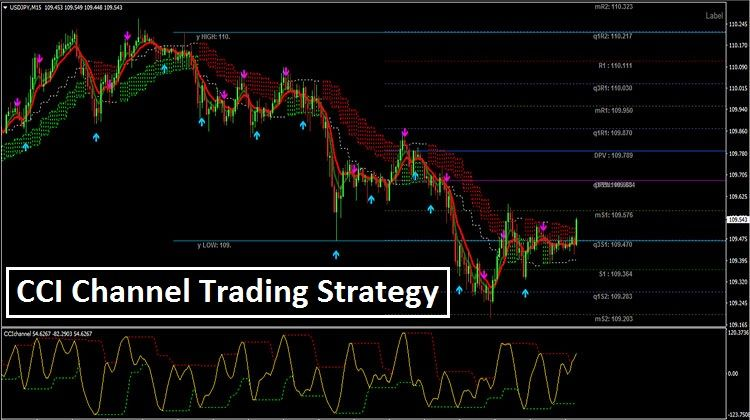 Cci Channel Trading Strategy Trading Strategies Trading Quotes