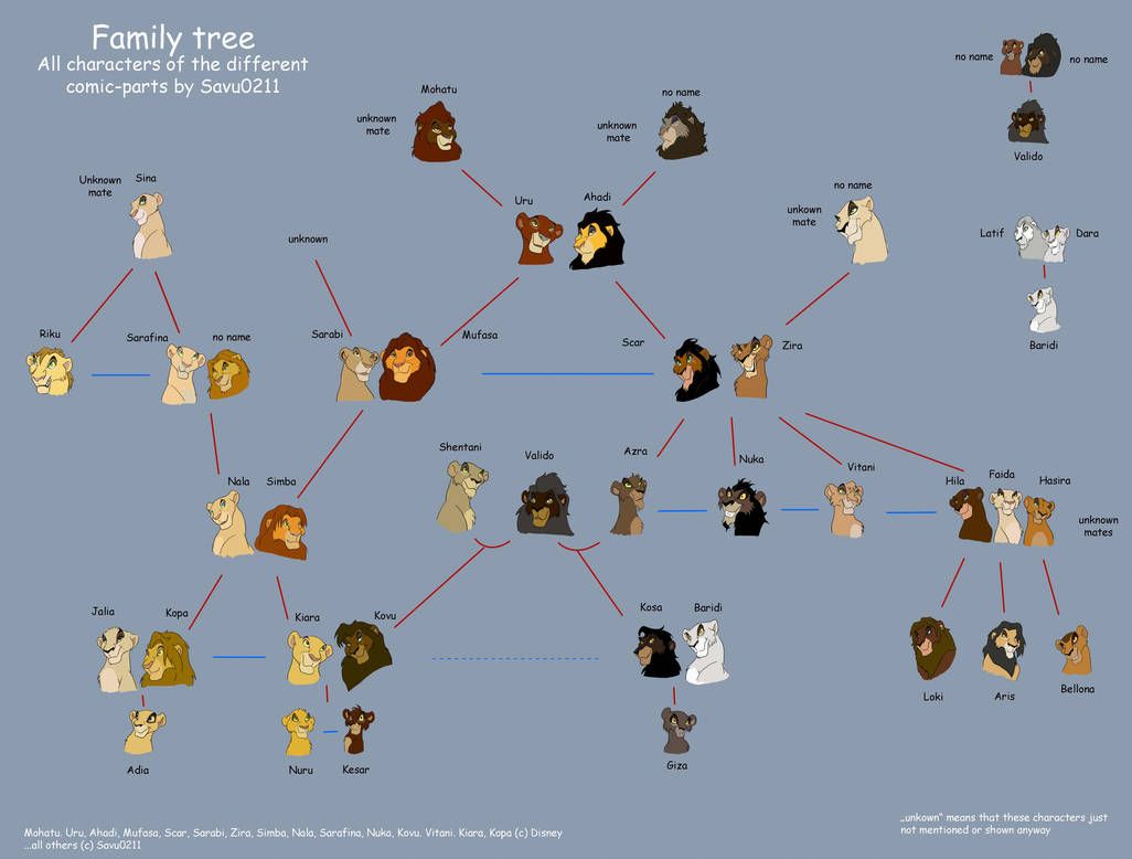 Family Tree Of All Characters By Savu0211 Lion King Tree Family Tree Lion Art