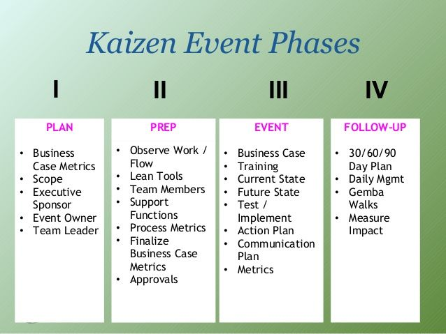 kaizen event examples kaizen event phases plan kaizen. Black Bedroom Furniture Sets. Home Design Ideas