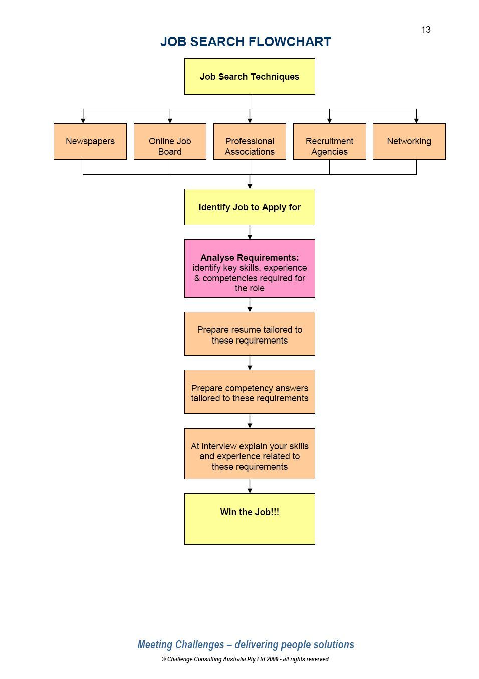 Job search flowchart career advice education interview also searching for  rh pinterest