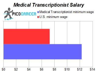 Medical Transcriptionist Salary Salary Report Lpn Salary