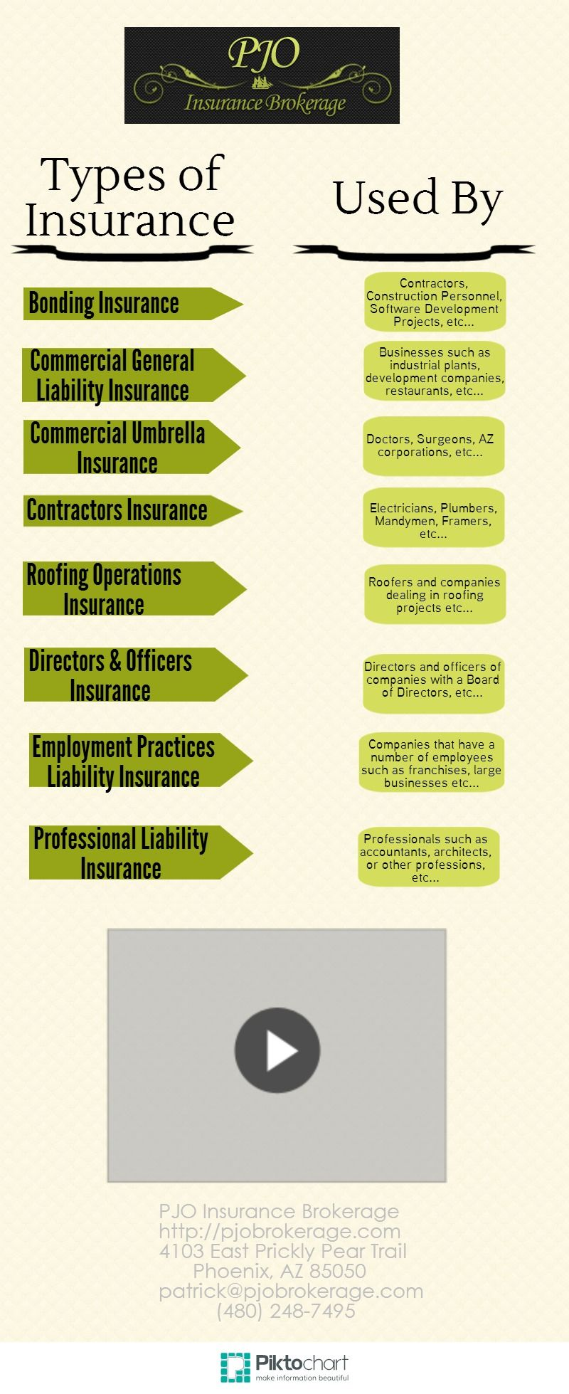 Types Of Commercial Insurance And Who May Use Them Piktochart