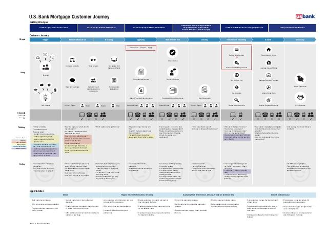 Customer Journey Map Example For Banking Customer Journey
