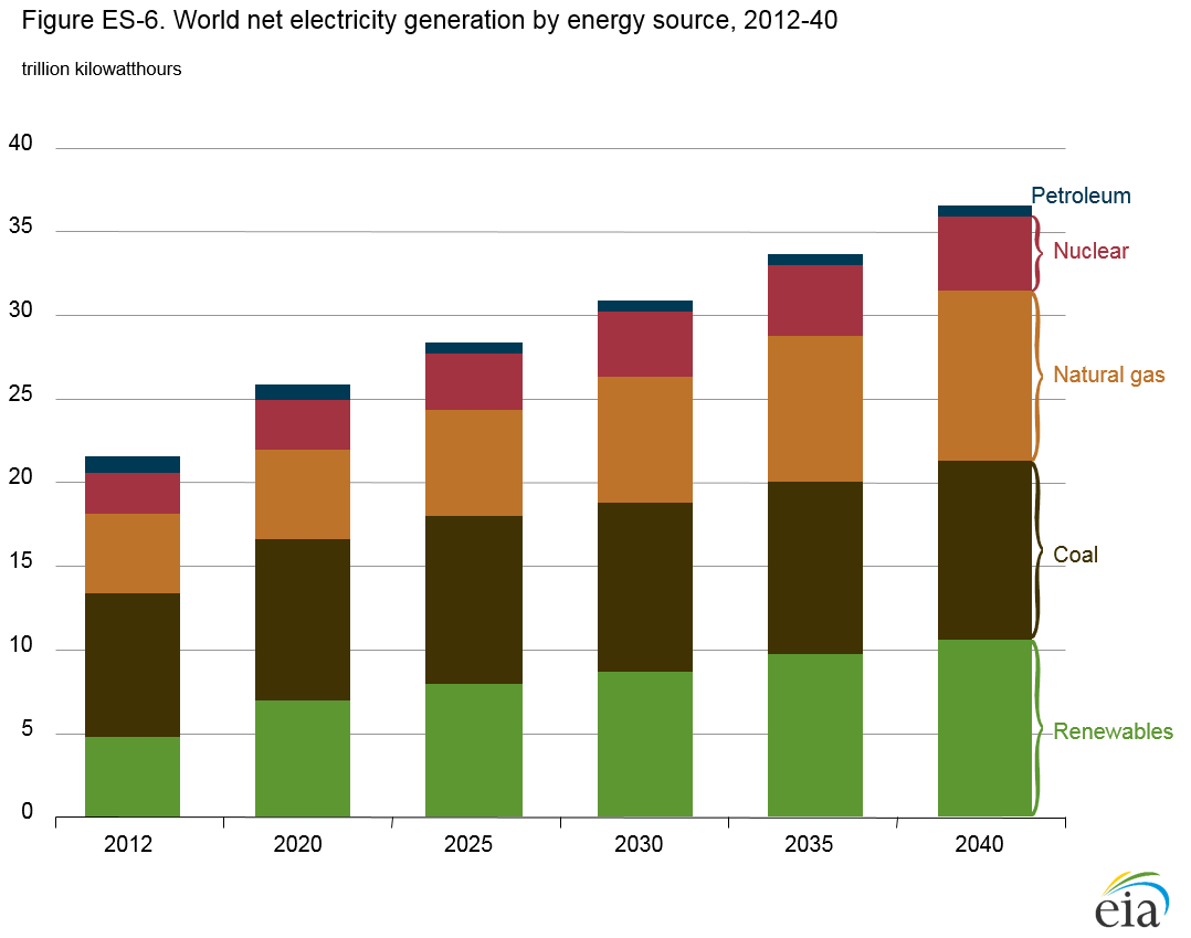 World Net Electricity Generation By Energy Sources Renewables