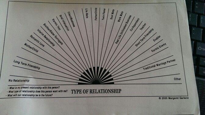 Love dowsing chart | Inspiration - learning | Spirituality
