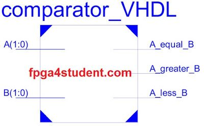 VHDL code for a comparator | VHDL code for Comparator | Coding