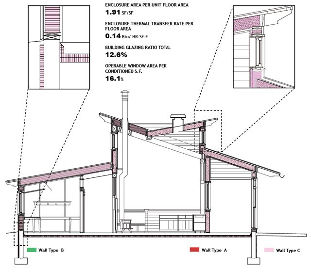 Image result for clerestory windows operable cooma for Clerestory style shed plans