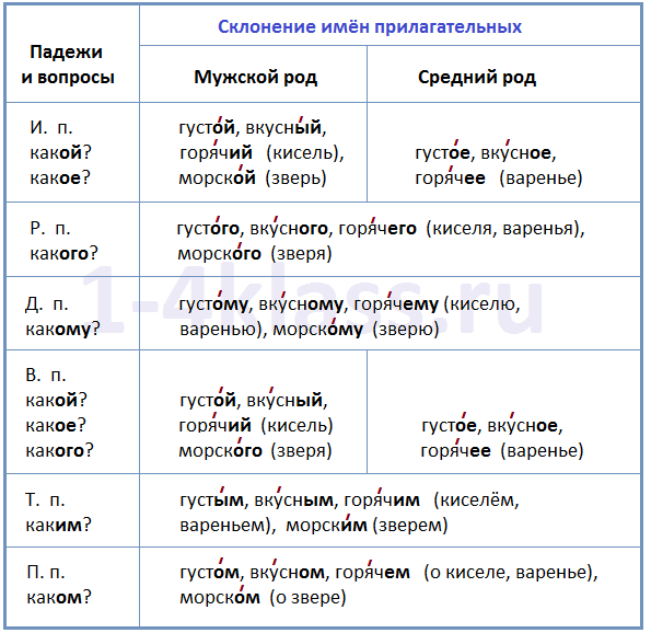 Спиши.ру 5 класс по руской речи