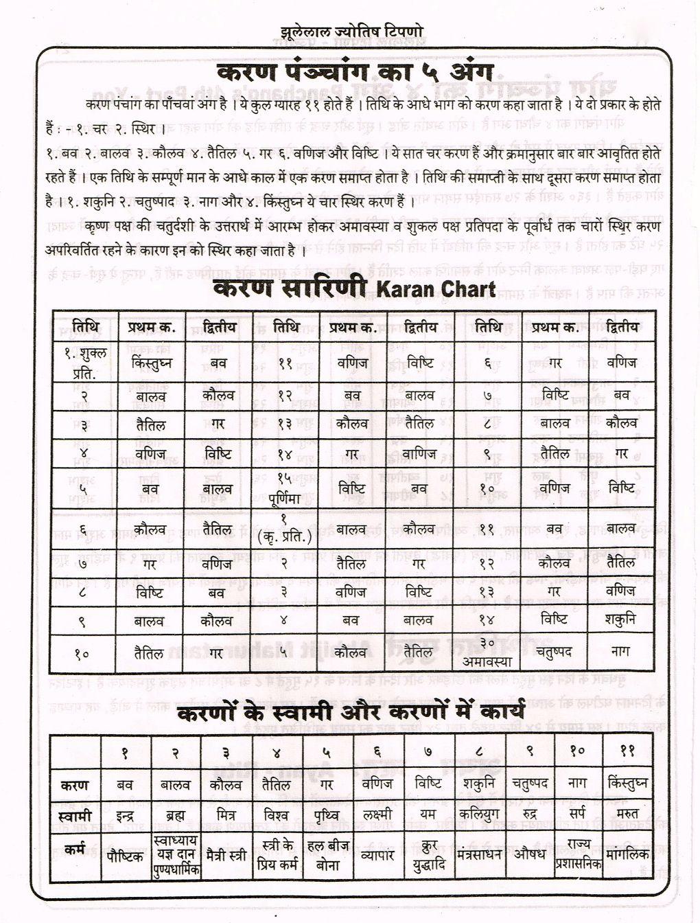 Karan Chart Hindi   Jyotish astrology, Astrology hindi ...