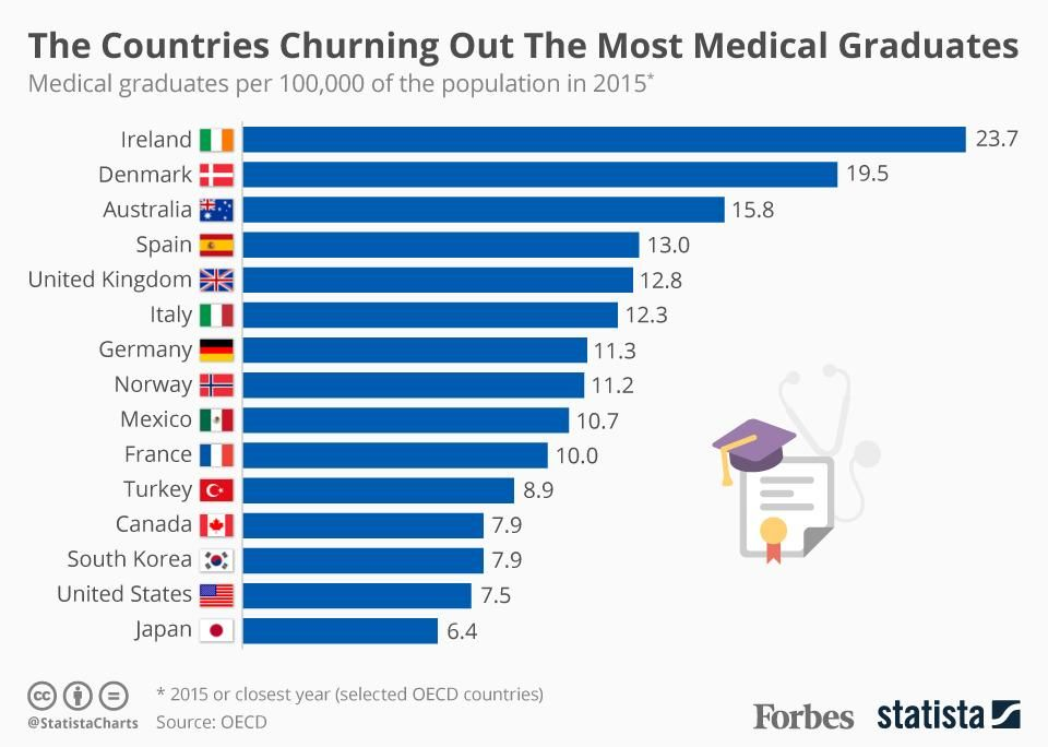The Countries Churning Out The Most Medical Graduates Infographic Medical Graduate Med School Motivation International Students