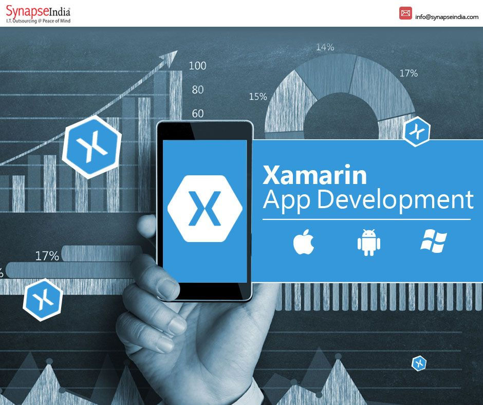 Now increase your business market share with Xamarin mobile