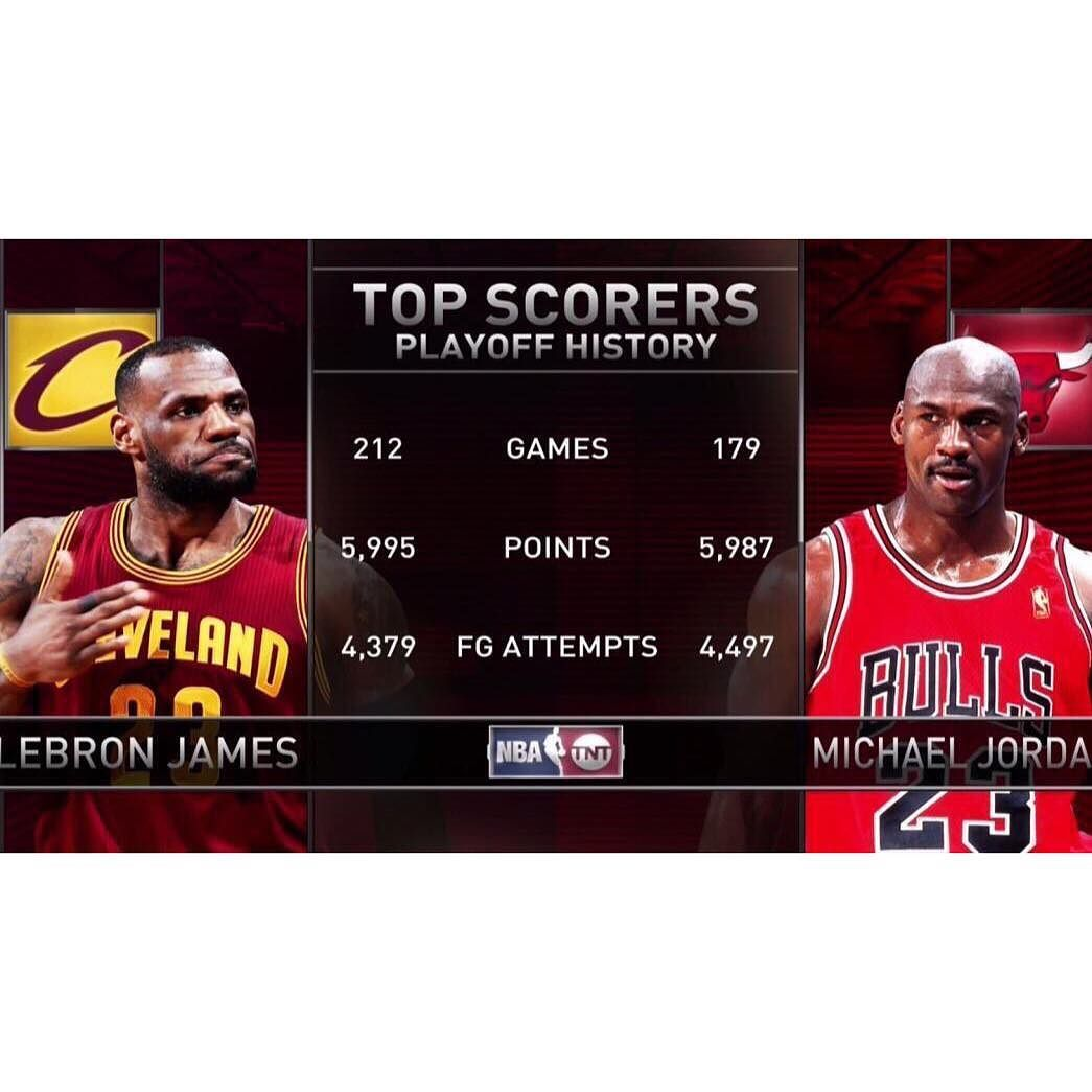 Lebron James Now Needs 98 Points To Pass Michael Jordan 1176 For Third Place On The All Time Nba Finals Scoring Lis Inside The Nba Nba Cleveland Lebron James