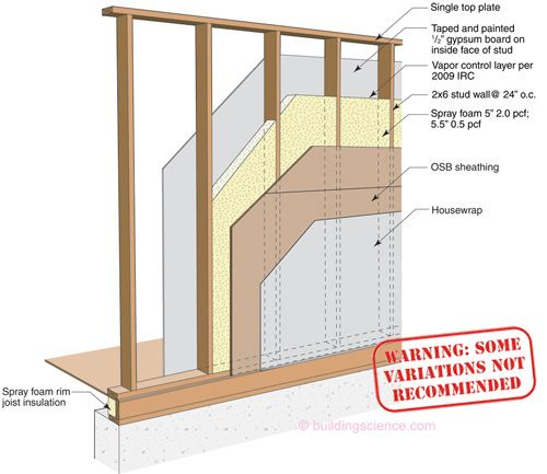 WOOD FRAME | Woods, Construction and Wood frame construction