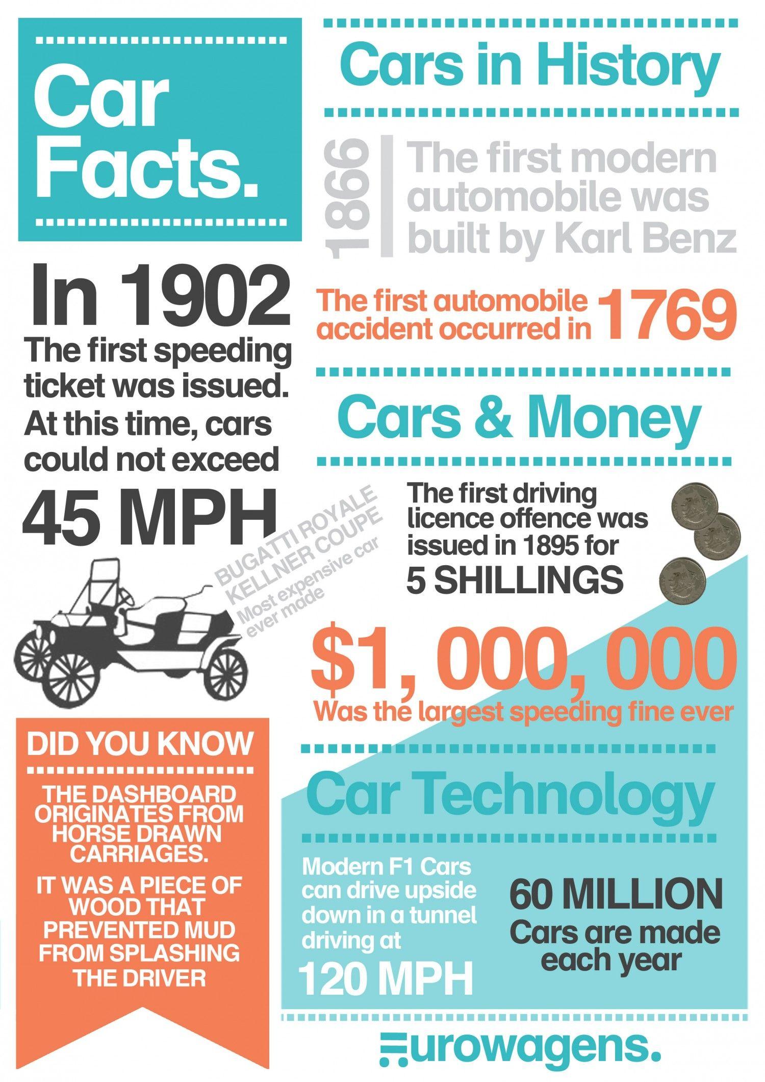 Car Fact -- In 1902, the first speeding ticket was issued. At this ...