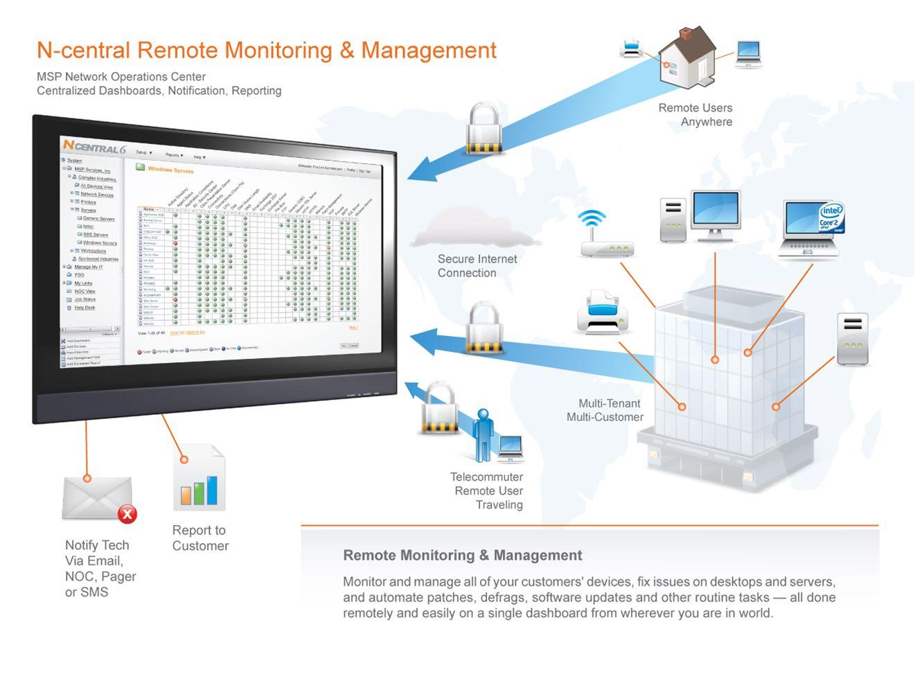 Architecture diagram for halogen softwares remote monitoring and architecture diagram for halogen softwares remote monitoring and management solution altavistaventures Gallery