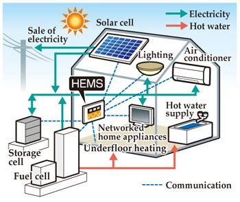 Solar Roof Ventilation System Draws Heat And Moisture