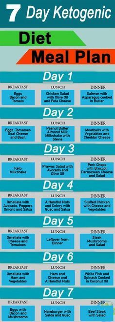 Keto diet easy meal plan plans ketogenic also indian chart for weight loss female rh pinterest
