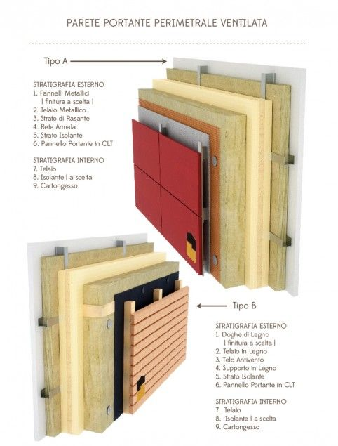 Dettagli Costruttivi In Xlam Cross Laminated Timber Detail
