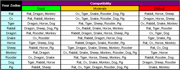 Chinese Astrology Compatibility  Astrology