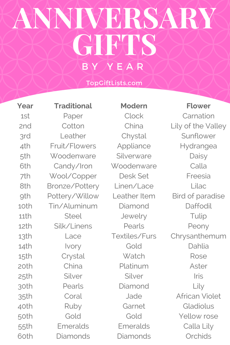 Anniversary Gift List By Year Themes Flower And Traditional And
