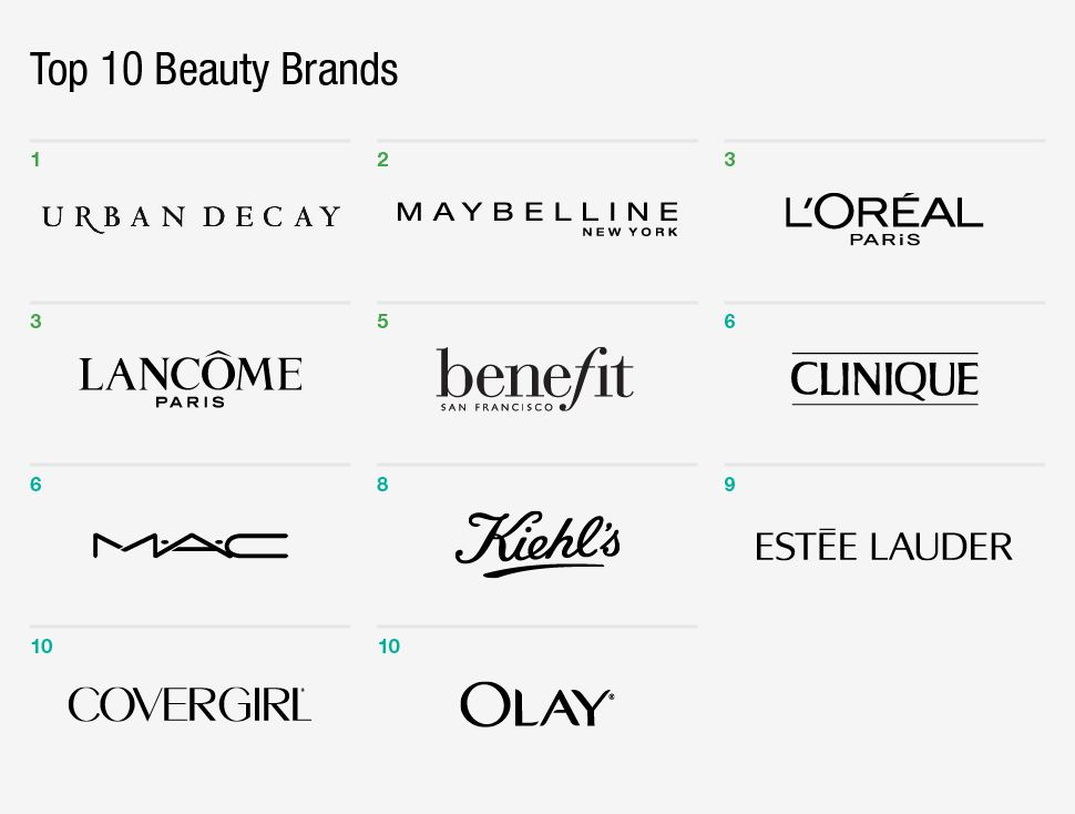 The Best Top 10 Best Makeup Brands In Us And Review In 2020 Beauty Brand Best Makeup Brands Top Beauty Products