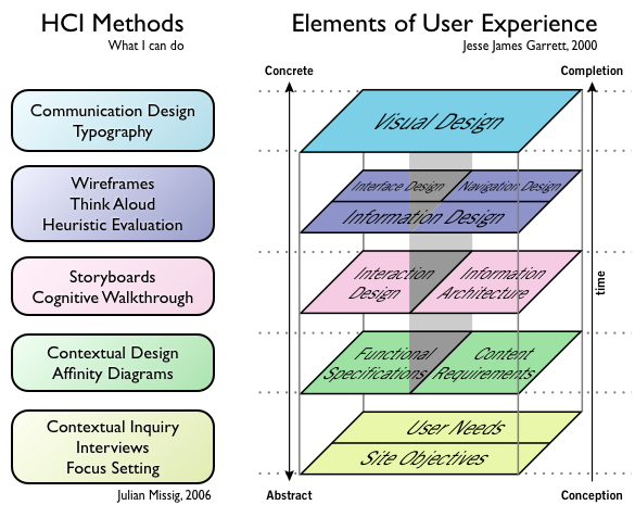 Book Review The Elements Of User Experience Design Thinking Tools User Experience User Experience Design
